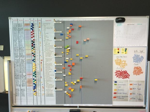 Agile Board Hacks Visual Tools For Agile Teams