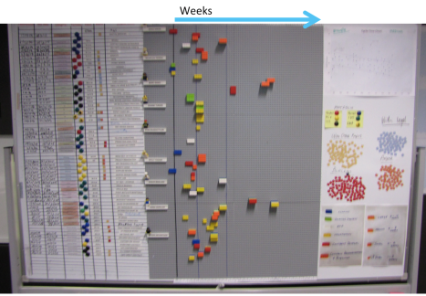 Team members can read weeks of cycle time for each project off the scale at the top.